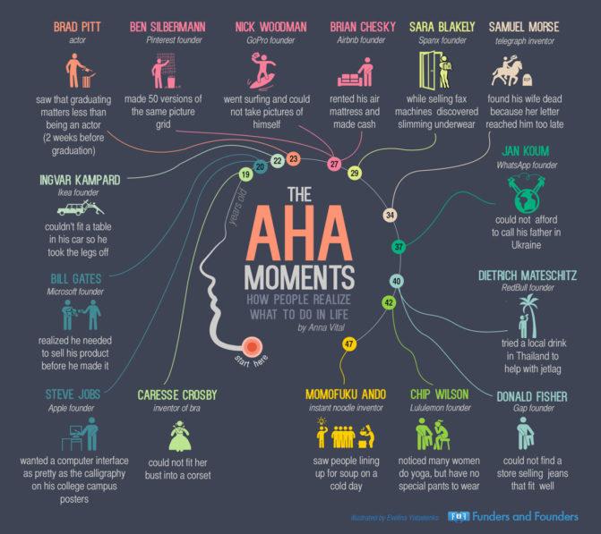 arcadia brands | Infographics