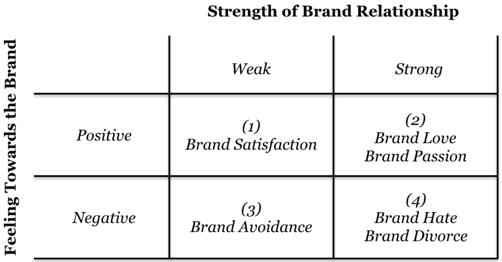How to nurture and maintain brand love. 2 | arcadia report by arcadia brands